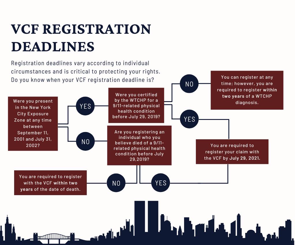 VCF Registration Deadline